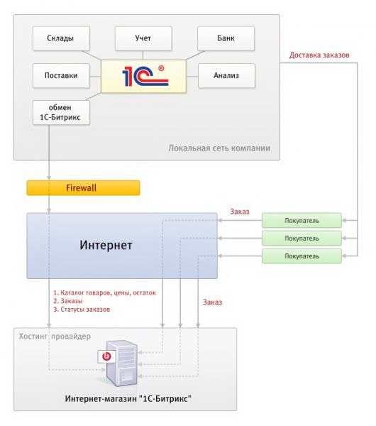 Схема взаимодействия программы и сайта
