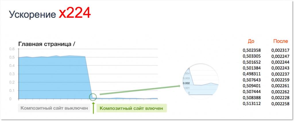 skorost-zagruzki-sajta